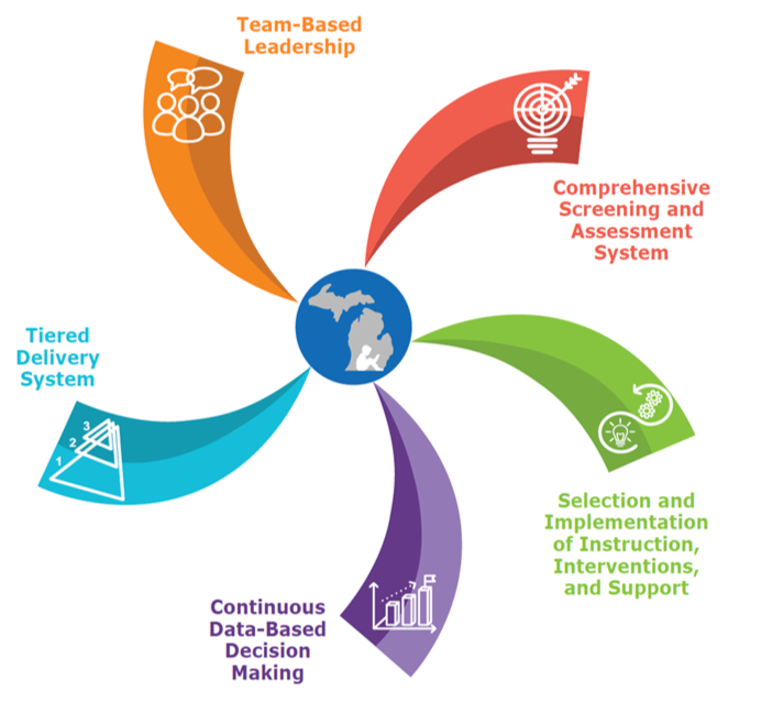 Logo for Five Essential Components of MTSS